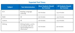Expected Test Times